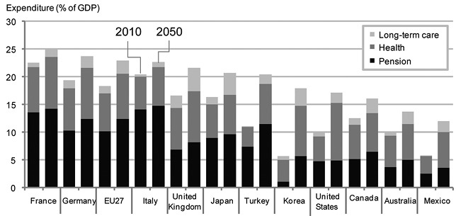Population ageing and australias future anu fiscal costs of ageing populations projected pension health and long term care expenditures 2010 and 2050 per cent of gdp malvernweather Choice Image