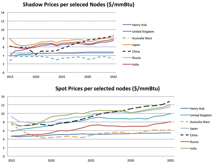 This Leads To Steady Hh Prices Spot In Russia And Australia Increase Due Increased Ness The Domestic Market Costs Of Gas
