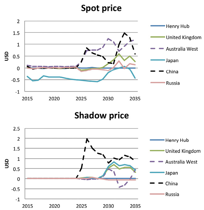 This Increase In China Spot Price Leads To Prices The Region Due Trade Arbitrage